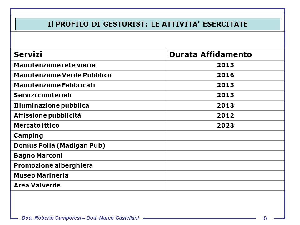 Dott. Roberto Camporesi – Dott. Marco Castellani 8 IL PROFILO DI GESTURIST: LE ATTIVITA' ESERCITATE ServiziDurata Affidamento Manutenzione rete viaria