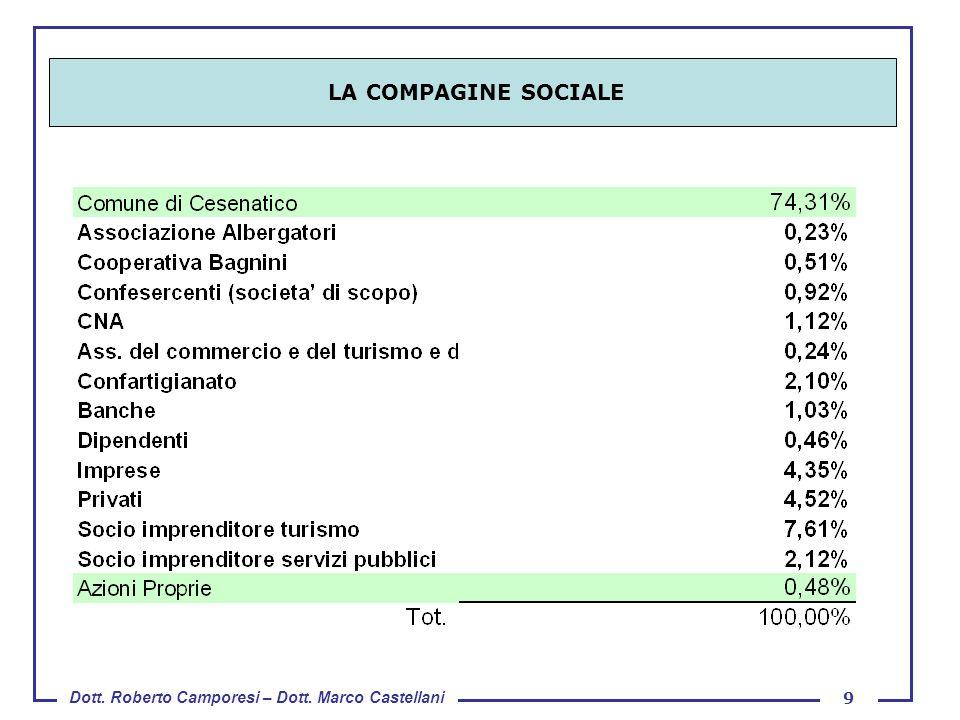 Dott. Roberto Camporesi – Dott. Marco Castellani 9 LA COMPAGINE SOCIALE