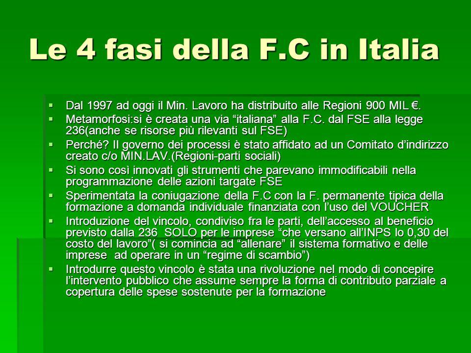 Le 4 fasi della F.C in Italia Dal 1997 ad oggi il Min. Lavoro ha distribuito alle Regioni 900 MIL. Dal 1997 ad oggi il Min. Lavoro ha distribuito alle