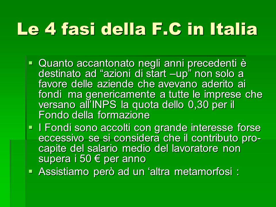 Le 4 fasi della F.C in Italia Quanto accantonato negli anni precedenti è destinato ad azioni di start –up non solo a favore delle aziende che avevano