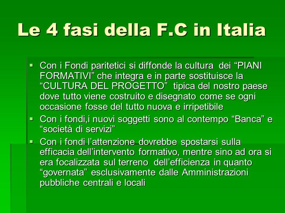 Le 4 fasi della F.C in Italia Con i Fondi paritetici si diffonde la cultura dei PIANI FORMATIVI che integra e in parte sostituisce la CULTURA DEL PROG
