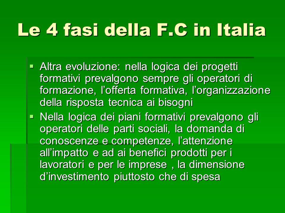 Le 4 fasi della F.C in Italia Altra evoluzione: nella logica dei progetti formativi prevalgono sempre gli operatori di formazione, lofferta formativa,