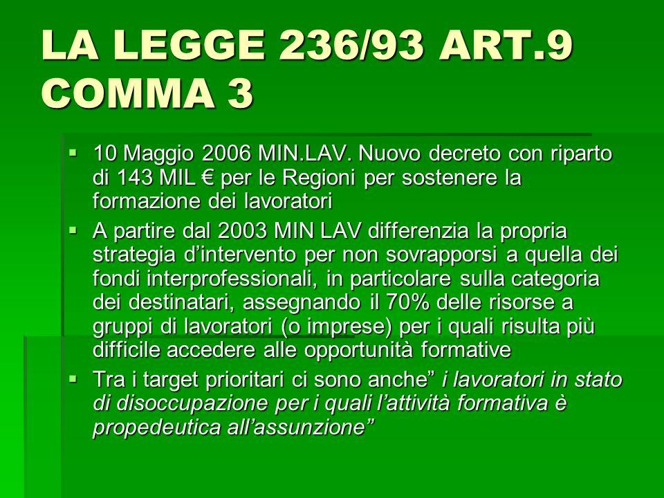 LA LEGGE 236/93 ART.9 COMMA 3 10 Maggio 2006 MIN.LAV. Nuovo decreto con riparto di 143 MIL per le Regioni per sostenere la formazione dei lavoratori 1