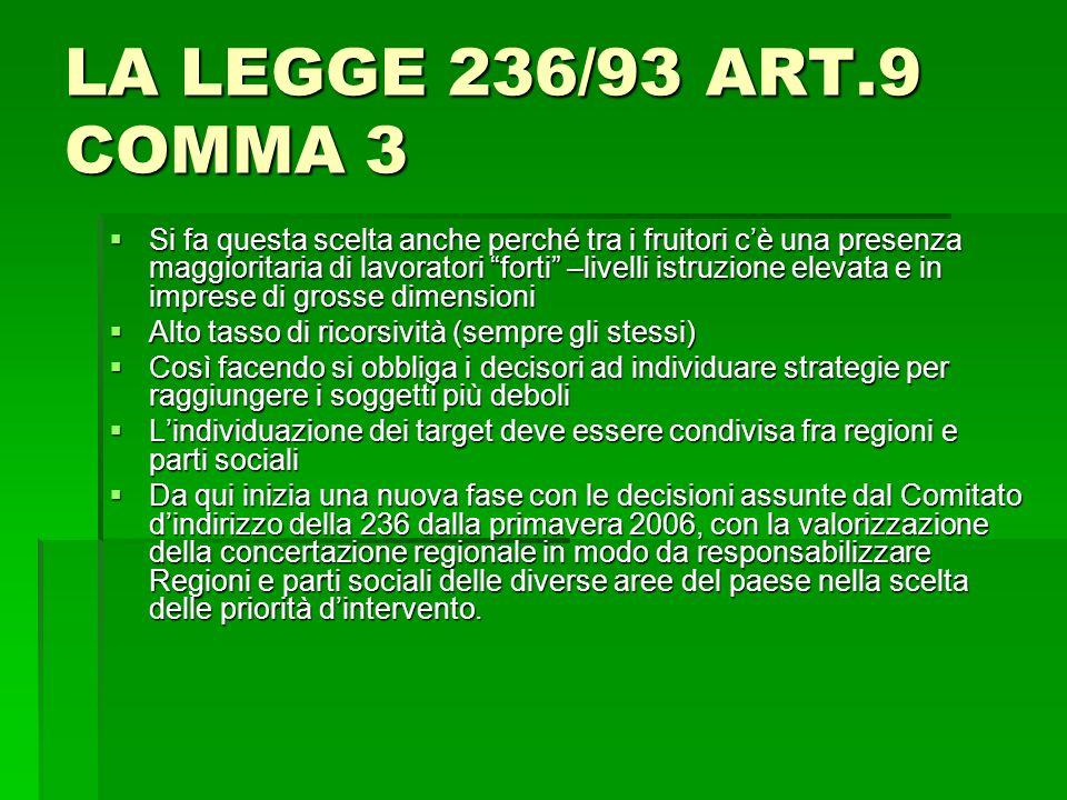 LA LEGGE 236/93 ART.9 COMMA 3 Si fa questa scelta anche perché tra i fruitori cè una presenza maggioritaria di lavoratori forti –livelli istruzione el