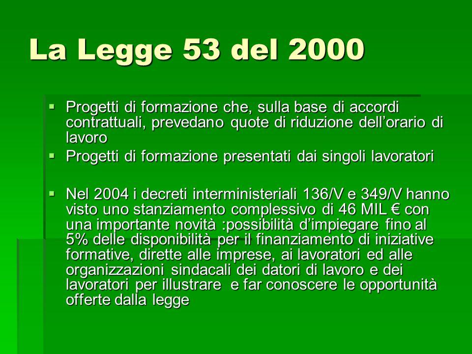 La Legge 53 del 2000 Progetti di formazione che, sulla base di accordi contrattuali, prevedano quote di riduzione dellorario di lavoro Progetti di for