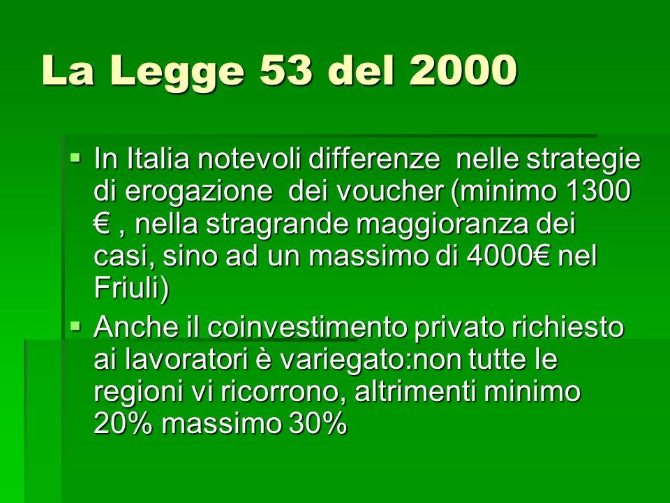 La Legge 53 del 2000 In Italia notevoli differenze nelle strategie di erogazione dei voucher (minimo 1300, nella stragrande maggioranza dei casi, sino
