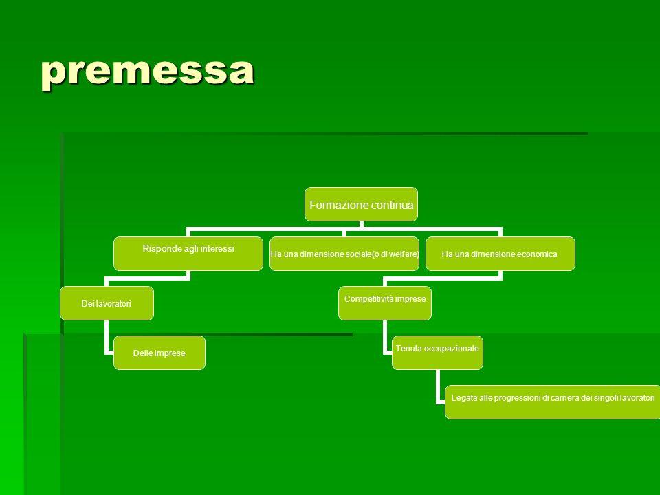 Le 4 fasi della F.C in Italia Altra evoluzione: nella logica dei progetti formativi prevalgono sempre gli operatori di formazione, lofferta formativa, lorganizzazione della risposta tecnica ai bisogni Altra evoluzione: nella logica dei progetti formativi prevalgono sempre gli operatori di formazione, lofferta formativa, lorganizzazione della risposta tecnica ai bisogni Nella logica dei piani formativi prevalgono gli operatori delle parti sociali, la domanda di conoscenze e competenze, lattenzione allimpatto e ad ai benefici prodotti per i lavoratori e per le imprese, la dimensione dinvestimento piuttosto che di spesa Nella logica dei piani formativi prevalgono gli operatori delle parti sociali, la domanda di conoscenze e competenze, lattenzione allimpatto e ad ai benefici prodotti per i lavoratori e per le imprese, la dimensione dinvestimento piuttosto che di spesa