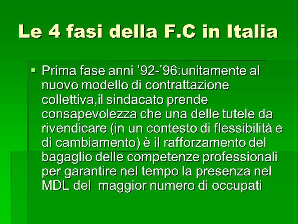 Le 4 fasi della F.C in Italia Seconda fase: la fase del FSE e della legge 236 del 1993 Seconda fase: la fase del FSE e della legge 236 del 1993 Le imprese cominciano a beneficiare delle risorse del Ministero del Lavoro e delle regioni: con il cofinanziamento dei regolamenti dei Fondi strutturali in particolare del FSE.