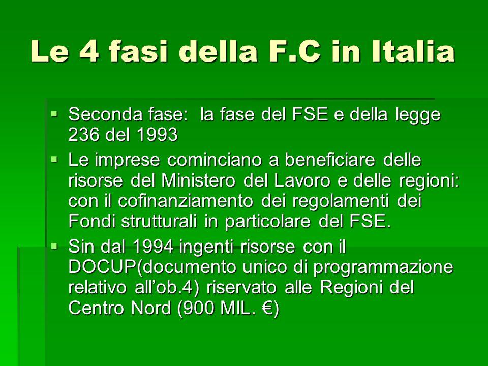 Le 4 fasi della F.C in Italia Seconda fase: la fase del FSE e della legge 236 del 1993 Seconda fase: la fase del FSE e della legge 236 del 1993 Le imp