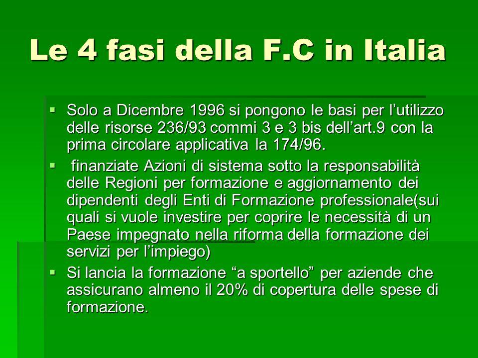 Le 4 fasi della F.C in Italia Solo a Dicembre 1996 si pongono le basi per lutilizzo delle risorse 236/93 commi 3 e 3 bis dellart.9 con la prima circol