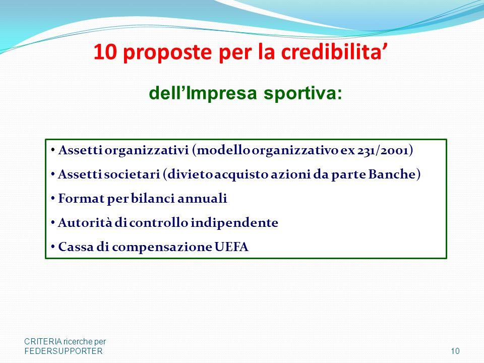 10 proposte per la credibilita CRITERIA ricerche per FEDERSUPPORTER10 Assetti organizzativi (modello organizzativo ex 231/2001) Assetti societari (divieto acquisto azioni da parte Banche) Format per bilanci annuali Autorità di controllo indipendente Cassa di compensazione UEFA dellImpresa sportiva: