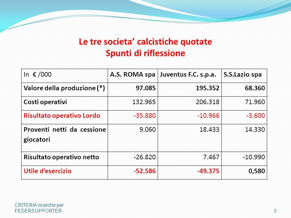 Le tre societa calcistiche quotate Spunti di riflessione CRITERIA ricerche per FEDERSUPPORTER3 In /000A.S. ROMA spaJuventus F.C. s.p.a.S.S.Lazio spa V