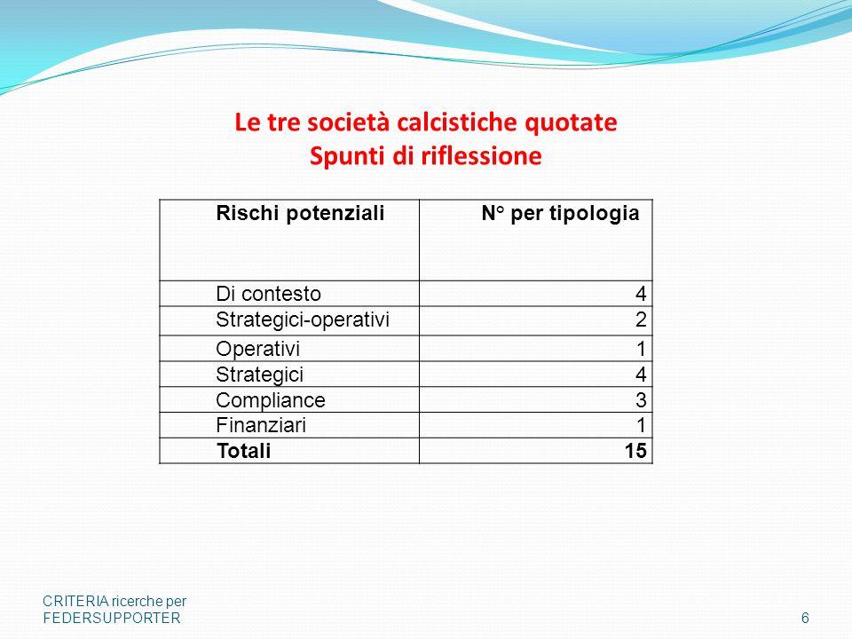 Le tre società calcistiche quotate Spunti di riflessione CRITERIA ricerche per FEDERSUPPORTER6 Rischi potenziali N° per tipologia Di contesto4 Strateg