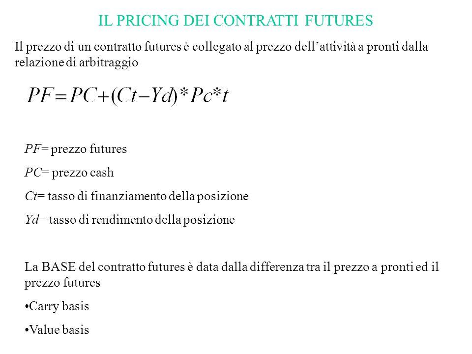 IL PRICING DEI CONTRATTI FUTURES Il prezzo di un contratto futures è collegato al prezzo dellattività a pronti dalla relazione di arbitraggio PF= prez