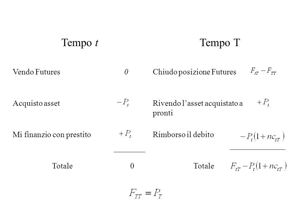 Tempo tTempo T Vendo Futures 0Chiudo posizione Futures Acquisto assetRivendo lasset acquistato a pronti Mi finanzio con prestitoRimborso il debito Totale0