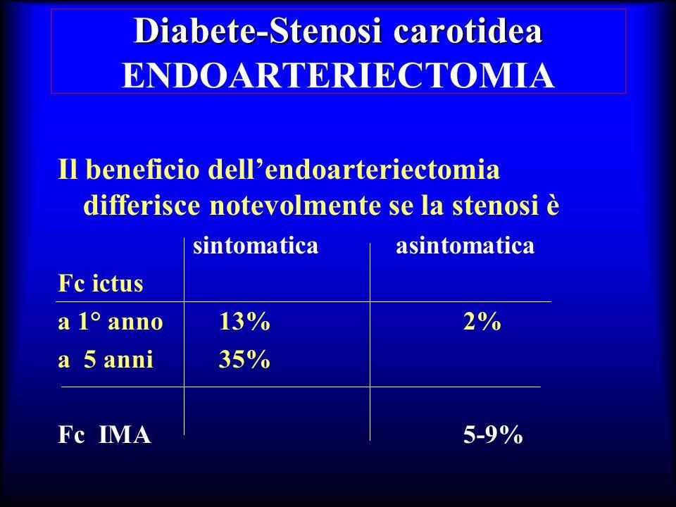 Diabete-Stenosi carotidea Diabete-Stenosi carotidea ENDOARTERIECTOMIA Il beneficio dellendoarteriectomia differisce notevolmente se la stenosi è sinto