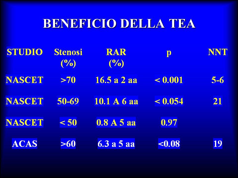 Stenosi carotidea Stenosi carotidea asintomatica La TEA è indicata in presenza di stenosi >60% solo se: il rischio di complicanze chirurgiche è < 3% laspettativa di vita è > 5 anni ACAS Study
