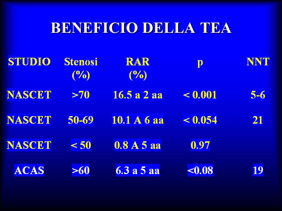 BENEFICIO DELLA TEA