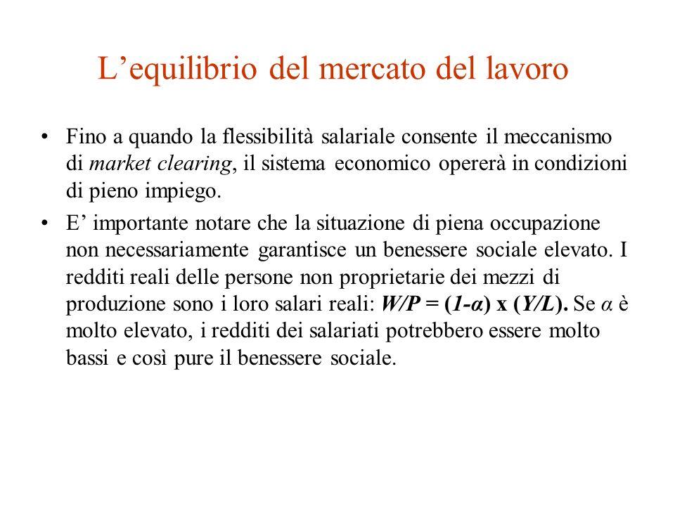Lequilibrio del mercato del lavoro Il livello di equilibrio delloccupazione è uguale alla forza lavoro.