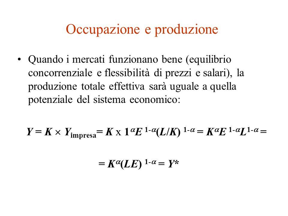Occupazione e produzione Quando il mercato del lavoro è in equilibrio, limpresa rappresentativa produce un output pari a: Y impresa = 1 E 1- (L/K) 1- (se K è il numero delle imprese esistenti, L/K è la quantità di lavoro impiegata da una singola impresa)