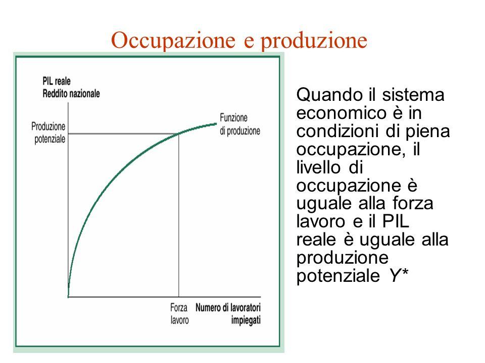 Occupazione e produzione Quando i mercati funzionano bene (equilibrio concorrenziale e flessibilità di prezzi e salari), la produzione totale effettiva sarà uguale a quella potenziale del sistema economico: Y = K Y impresa = K x 1 E 1- (L/K) 1- = K E 1- L 1- = = K (LE) 1- = Y*