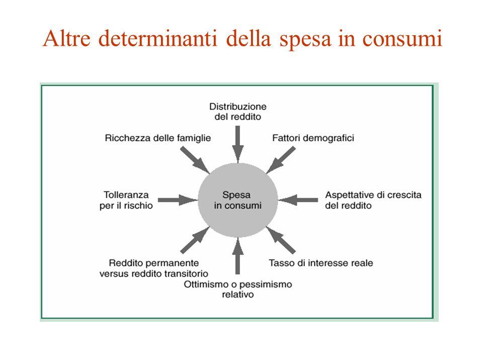 La spesa in consumi Assumiamo che la spesa in consumi venga suddivisa in una parte che non dipende dal reddito e che denotiamo con C 0 (livello di consumi di base) e in una parte che è funzione positiva del reddito disponibile C y x Y D (il parametro C y è la propensione marginale al consumo).