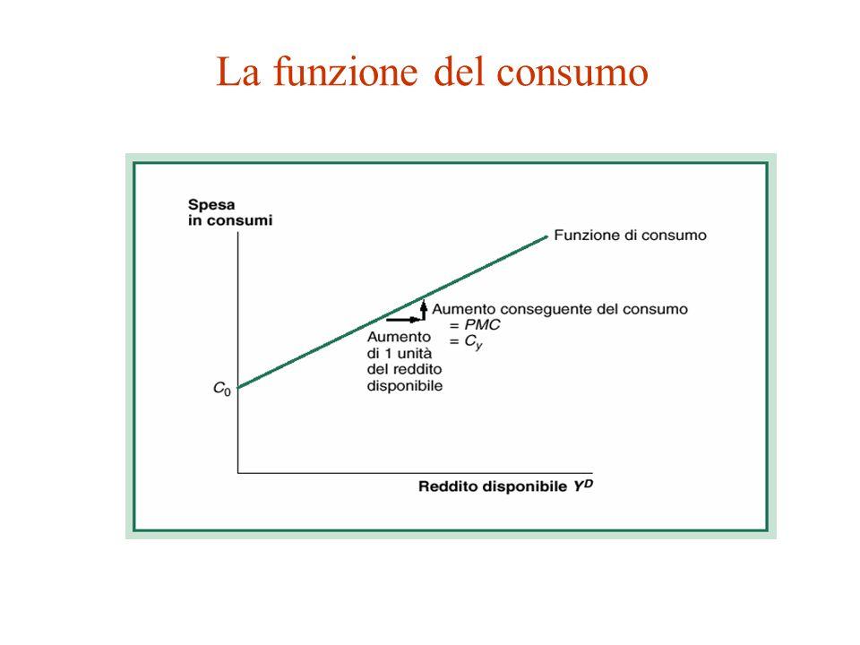 La funzione del consumo Il valore della PMC dipenderà anche dalle aspettative delle famiglie circa le variazioni del loro reddito.