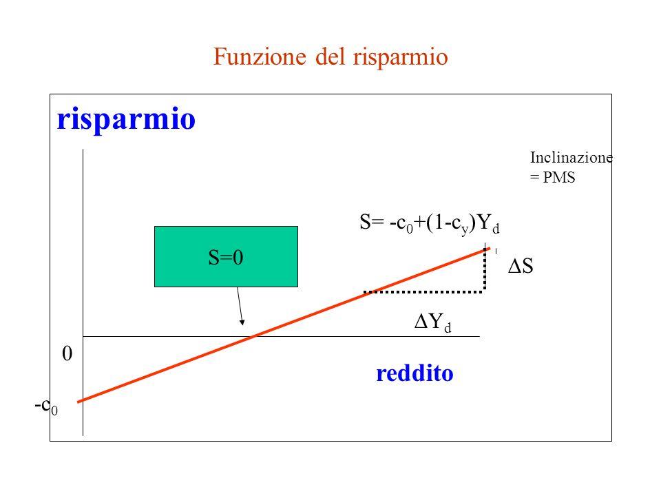 Risparmio= reddito residuale S= Y-C S= Y- (c 0 + c y Y) che si può anche scrivere riaggiustando i termini: S= - c 0 + (1- c y ) Y (funzione del risparmio) NB: - c 0 è lintercetta della funzione del risparmio (1- c y ) è linclinazione della F.