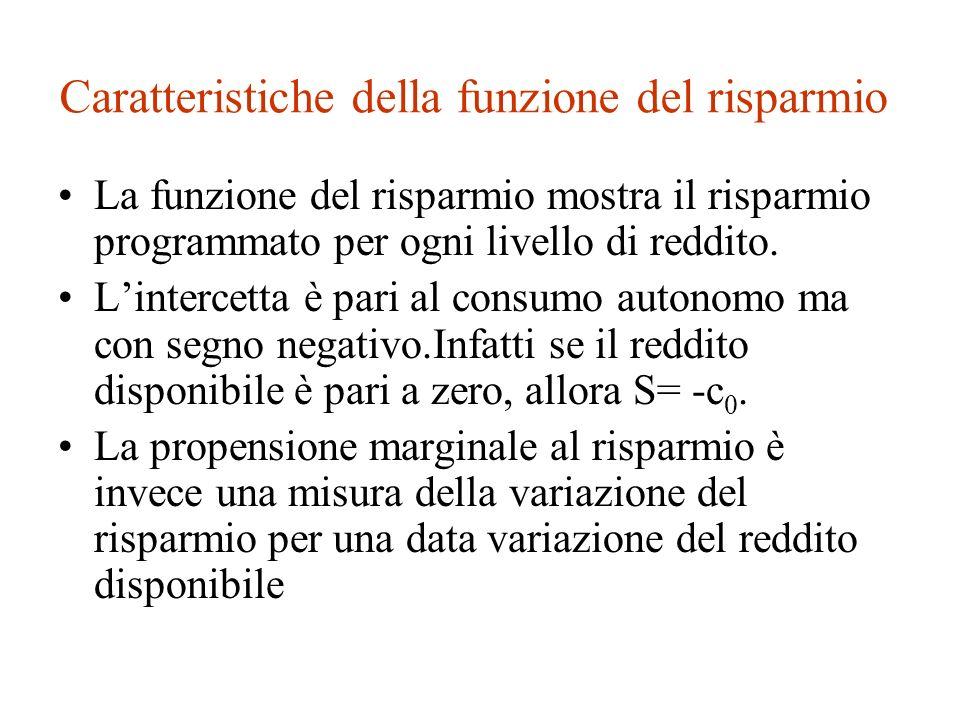Funzione del risparmio risparmio reddito 0 Inclinazione = PMS -c 0 S Y d S= -c 0 +(1-c y )Y d S=0