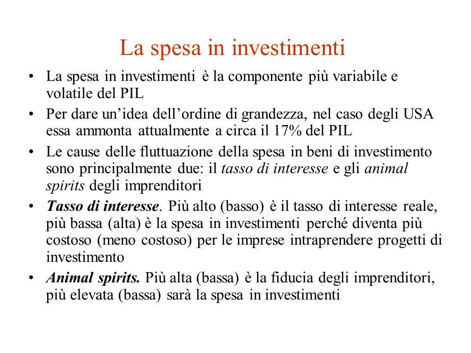 Caratteristiche della funzione del risparmio La funzione del risparmio mostra il risparmio programmato per ogni livello di reddito.