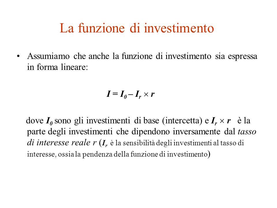 Ancora su investimenti e tasso di interesse Le imprese investono quando il rendimento dellinvestimento, ossia il flusso dei profitti futuri attualizzati, è maggiore del costo dellinvestimento stesso.