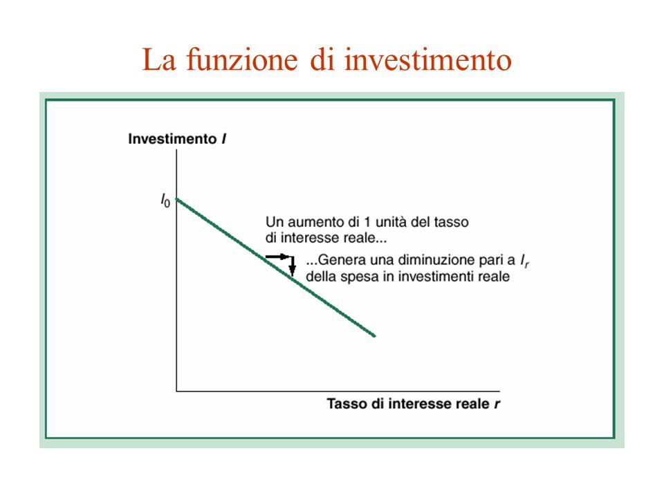 La funzione di investimento Assumiamo che anche la funzione di investimento sia espressa in forma lineare: I = I 0 – I r r dove I 0 sono gli investimenti di base (intercetta) e I r r è la parte degli investimenti che dipendono inversamente dal tasso di interesse reale r ( I r è la sensibilità degli investimenti al tasso di interesse, ossia la pendenza della funzione di investimento )