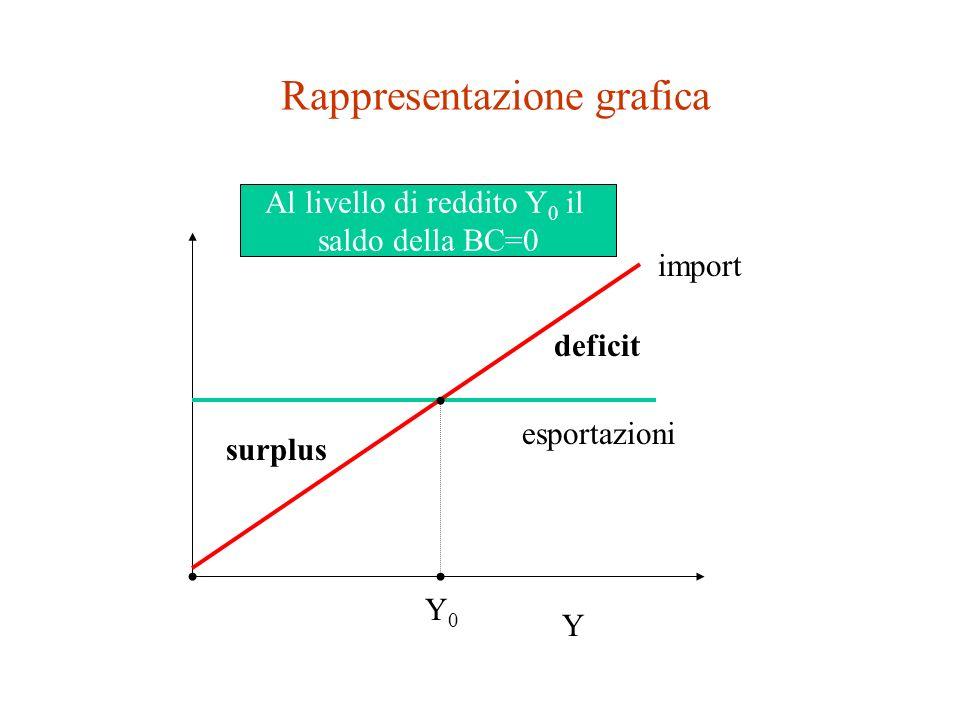 Importazioni La domanda di importazioni (IM) dipende positivamente dal PIL reale interno (Y).