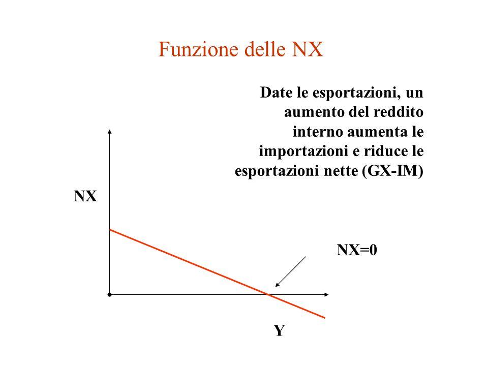 La funzione delle esportazioni nette NX Mostra la differenza tra esportazioni e importazioni in funzione del reddito nazionale.