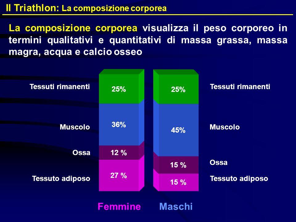 La composizione corporea visualizza il peso corporeo in termini qualitativi e quantitativi di massa grassa, massa magra, acqua e calcio osseo 27 % Tes