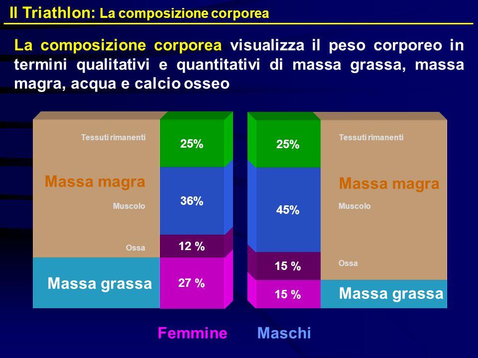Massa grassa Ossa Muscolo Massa magra Tessuti rimanenti Ossa Muscolo Tessuti rimanenti Massa magra 27 % 15 % 12 % 36% 25% 15 % 45% 25% FemmineMaschi L