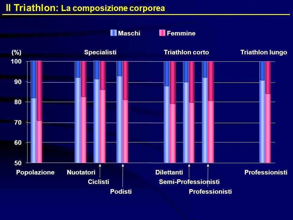 MaschiFemmine Il Triathlon: La composizione corporea 50 60 70 90 100 PopolazioneNuotatori Ciclisti Podisti Triathlon corto Dilettanti Semi-Professioni