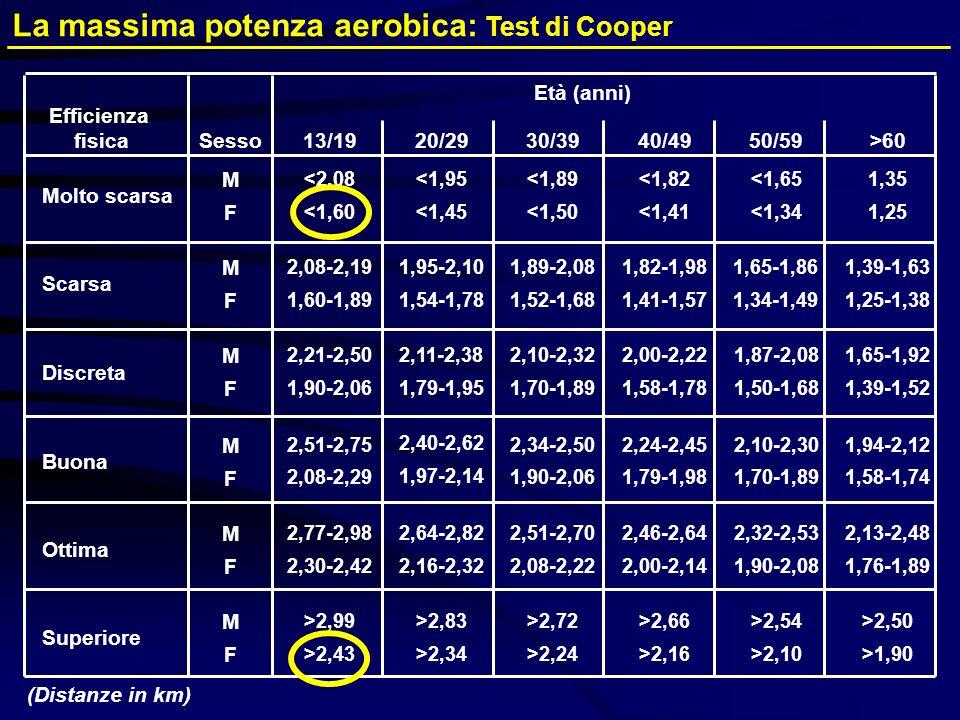 La massima potenza aerobica: Test di Cooper Efficienza fisica 13/1920/2930/3940/4950/59>60 Scarsa 1,60-1,89 2,08-2,19 1,54-1,78 1,95-2,10 1,52-1,68 1,