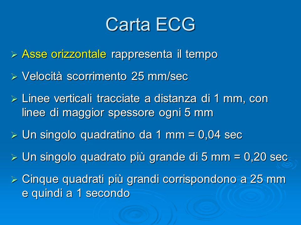 Carta ECG Asse orizzontale rappresenta il tempo Asse orizzontale rappresenta il tempo Velocità scorrimento 25 mm/sec Velocità scorrimento 25 mm/sec Li
