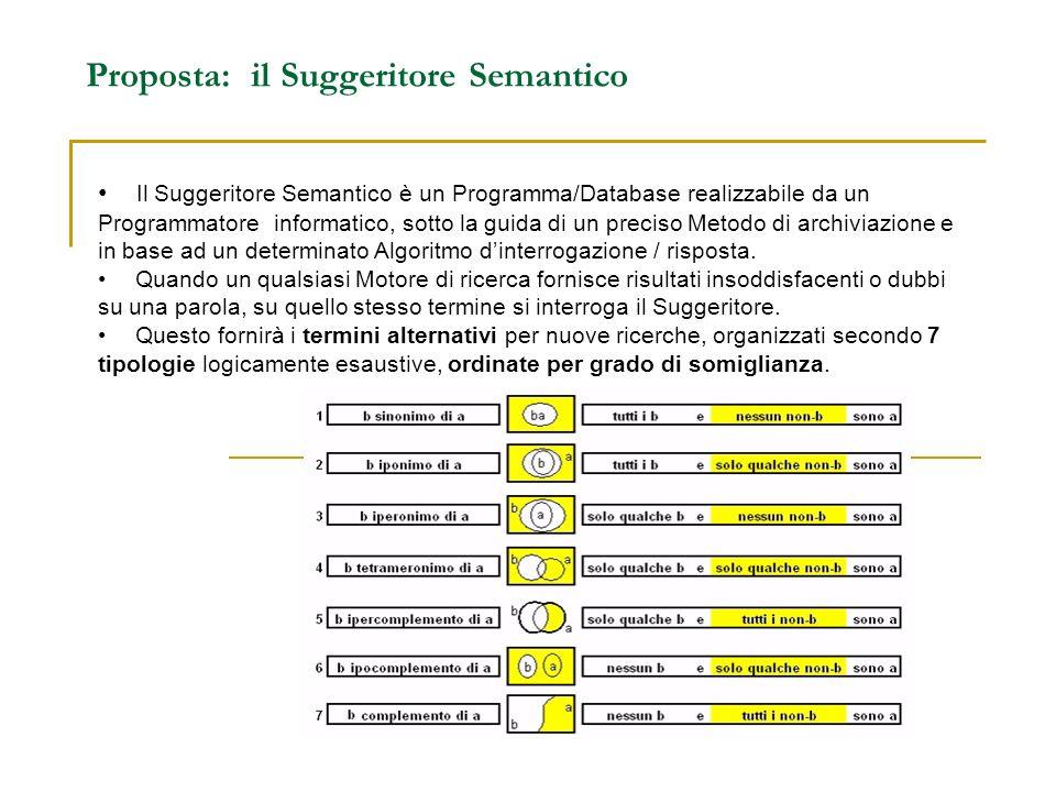 MOTORE DI RICERCA ORDINARIO + SUGGERITORE SEMANTICO = MOTORE DI RICERCA SEMANTICO Lazione combinata del Suggeritore e del Motore di Ricerca tradizionale, equivale a quella di un Motore di Ricerca Semantico.
