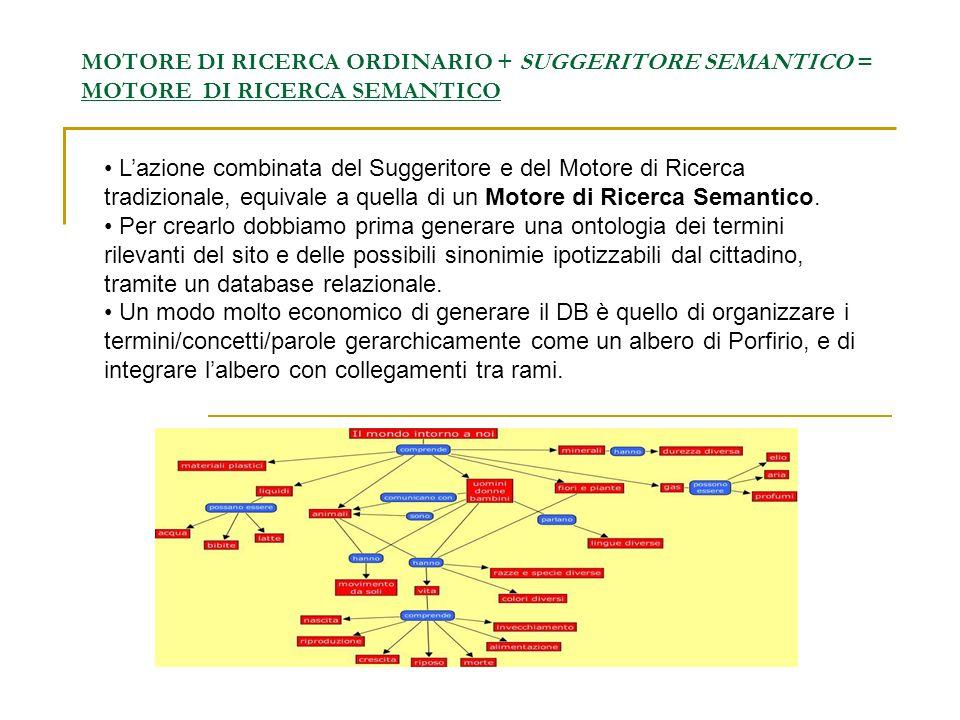 MOTORE DI RICERCA ORDINARIO + SUGGERITORE SEMANTICO = MOTORE DI RICERCA SEMANTICO Lazione combinata del Suggeritore e del Motore di Ricerca tradiziona