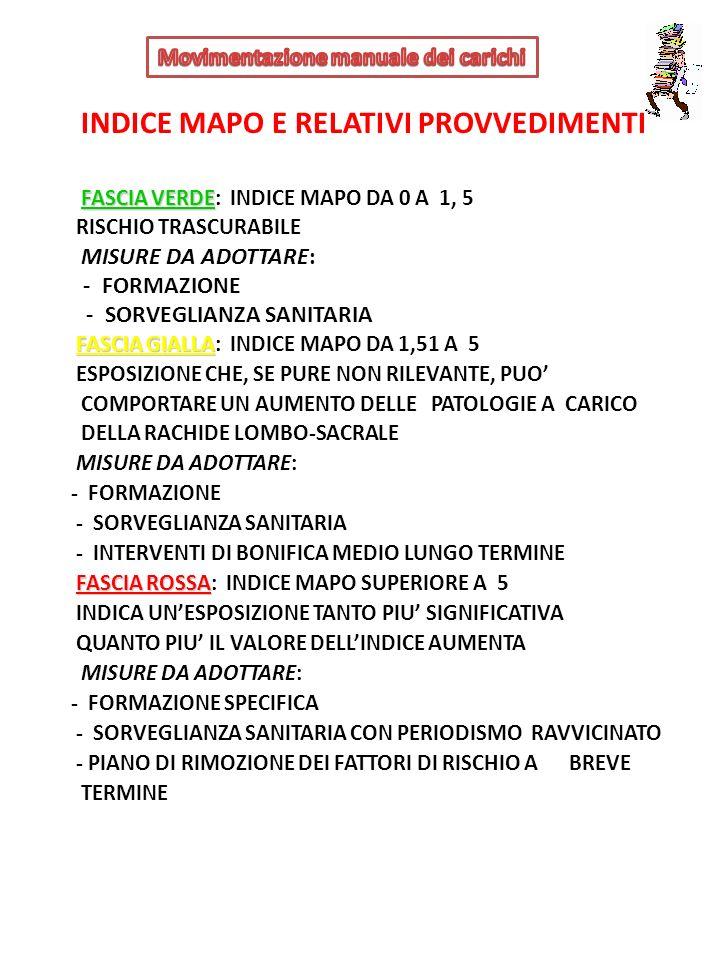 INDICE MAPO E RELATIVI PROVVEDIMENTI FASCIA VERDE FASCIA VERDE: INDICE MAPO DA 0 A 1, 5 RISCHIO TRASCURABILE MISURE DA ADOTTARE: - FORMAZIONE - SORVEG