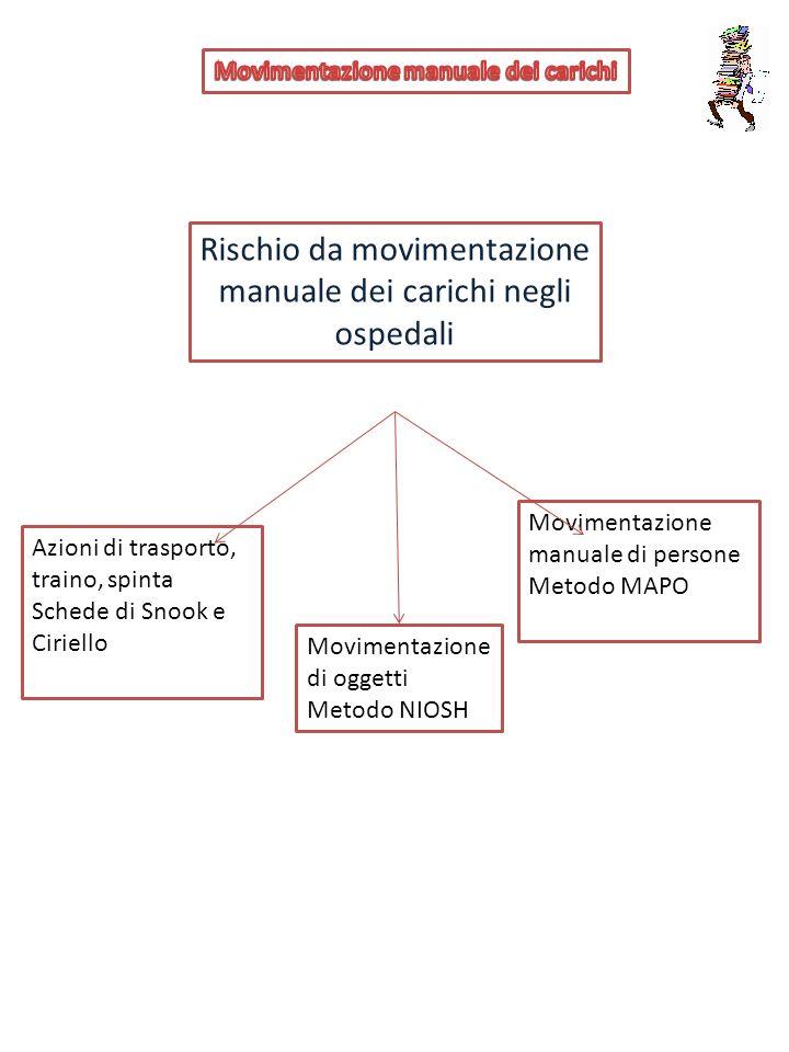 Rischio da movimentazione manuale dei carichi negli ospedali Azioni di trasporto, traino, spinta Schede di Snook e Ciriello Movimentazione di oggetti