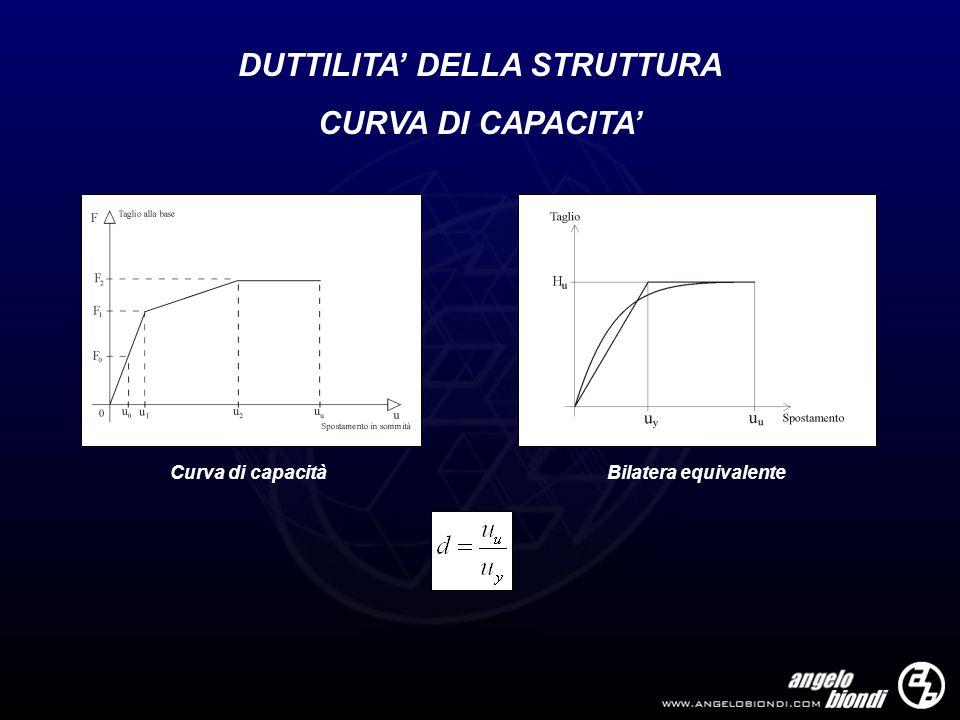 DUTTILITA DELLA STRUTTURA CURVA DI CAPACITA Bilatera equivalenteCurva di capacità
