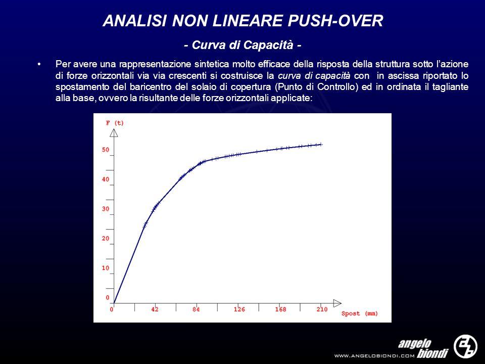 ANALISI NON LINEARE PUSH-OVER - Curva di Capacità - Per avere una rappresentazione sintetica molto efficace della risposta della struttura sotto lazio