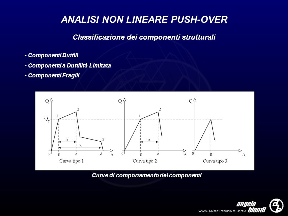 ANALISI NON LINEARE PUSH-OVER Classificazione dei componenti strutturali - Componenti Duttili - Componenti a Duttilità Limitata - Componenti Fragili C