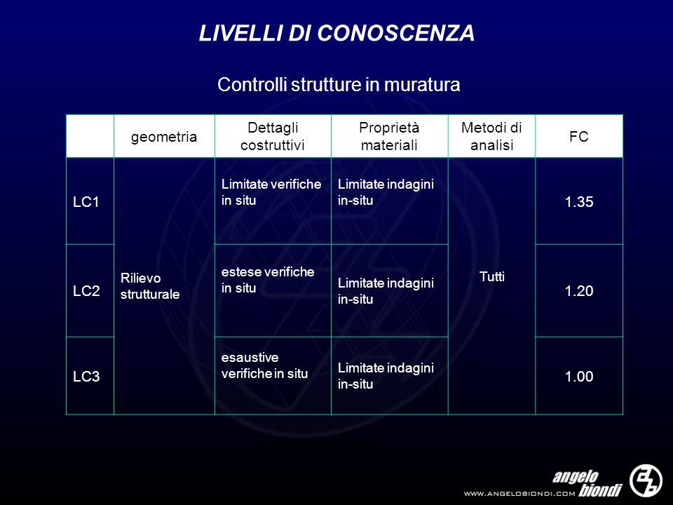 Controlli strutture in muratura LIVELLI DI CONOSCENZA geometria Dettagli costruttivi Proprietà materiali Metodi di analisi FC LC1 Rilievo strutturale