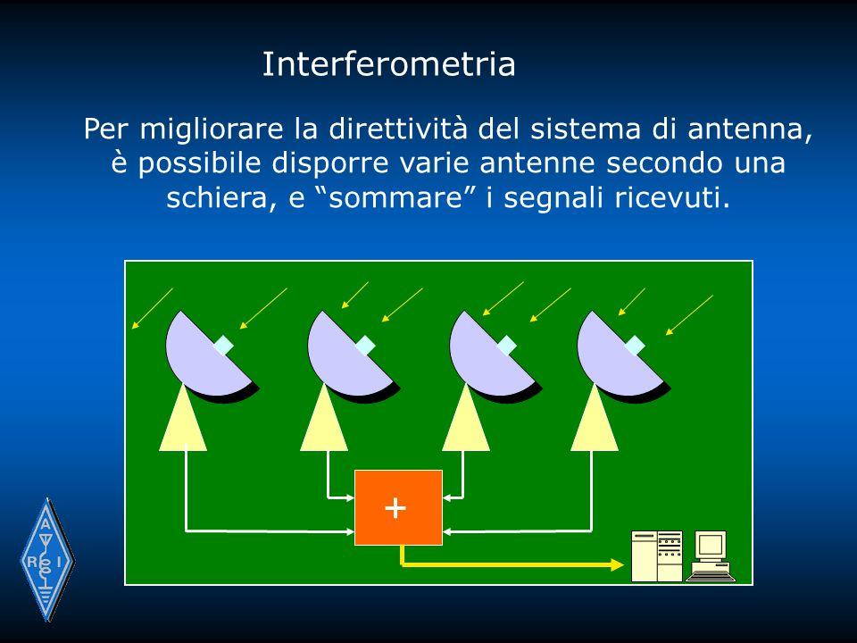 Interferometria Per migliorare la direttività del sistema di antenna, è possibile disporre varie antenne secondo una schiera, e sommare i segnali ricevuti.