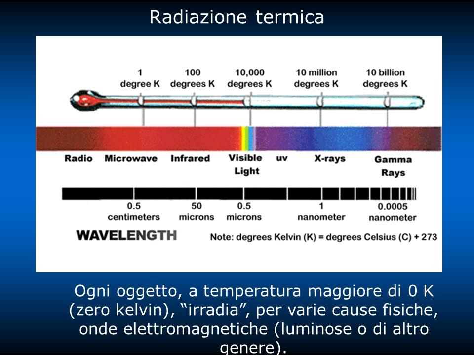 Radiazione termica Ogni oggetto, a temperatura maggiore di 0 K (zero kelvin), irradia, per varie cause fisiche, onde elettromagnetiche (luminose o di