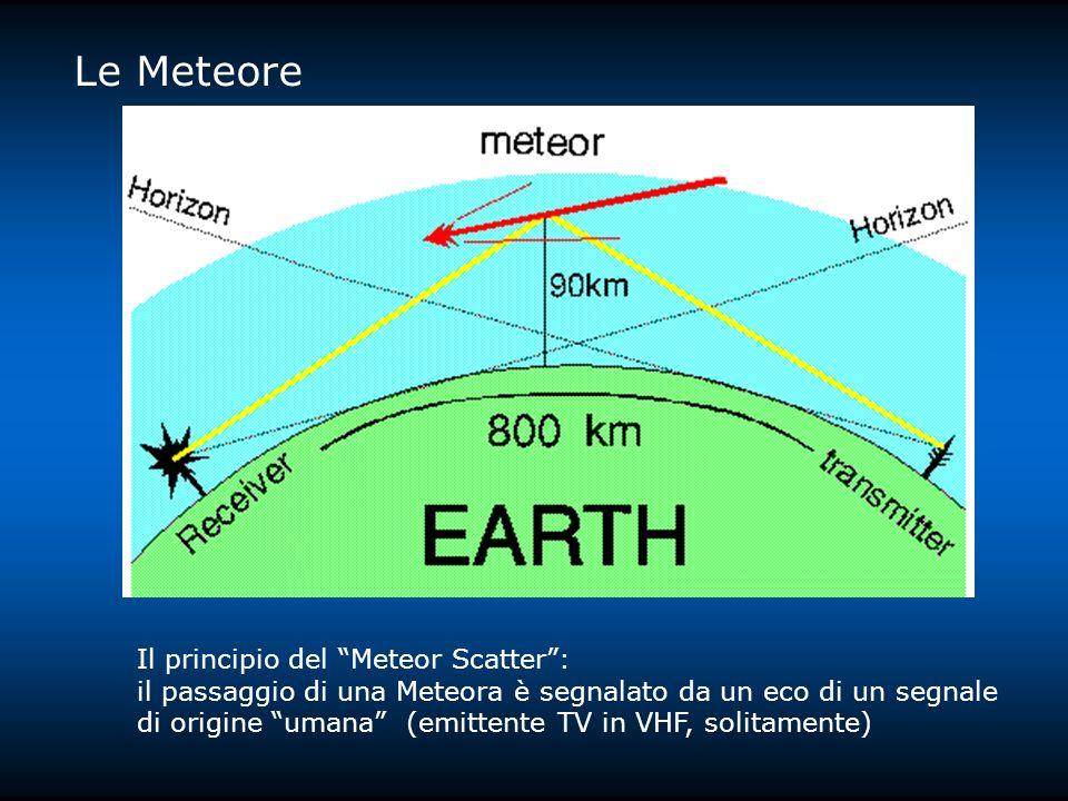 Il principio del Meteor Scatter: il passaggio di una Meteora è segnalato da un eco di un segnale di origine umana (emittente TV in VHF, solitamente)